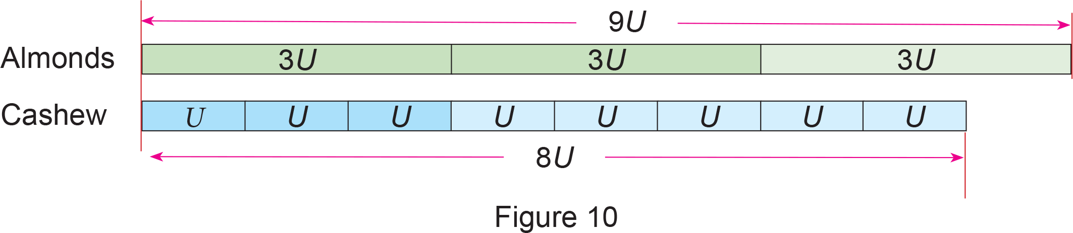 A Direct Counting Approach For Fractions In Psle Math Acemath